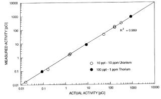 US6126901 Radionuclides Fluids
